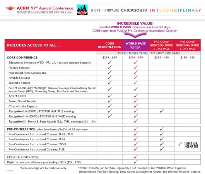 Conference ticket comparison chart