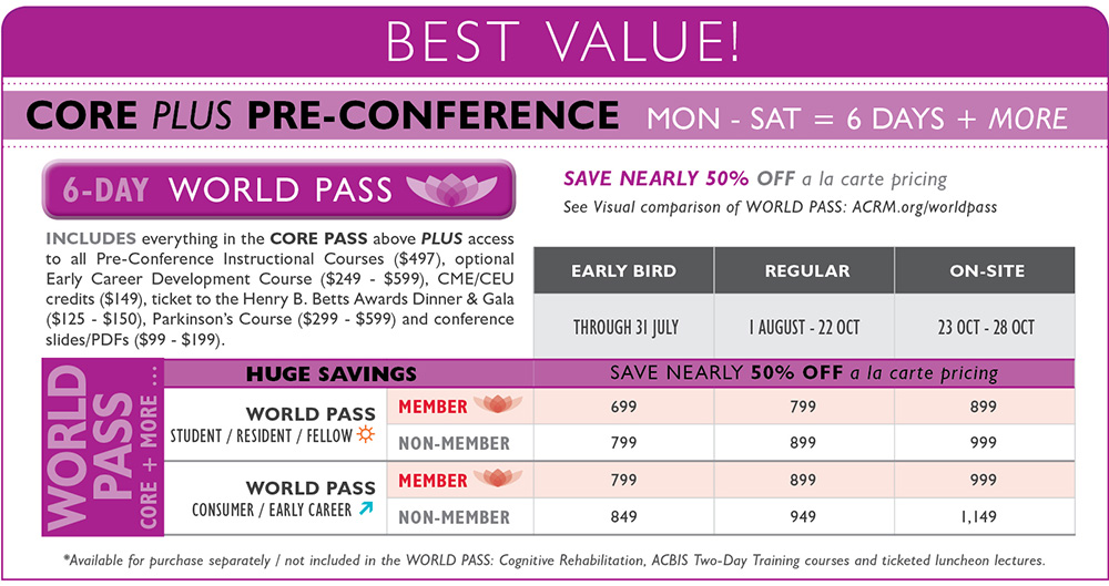 ACRM Conference: 6-DAY WORLD pass