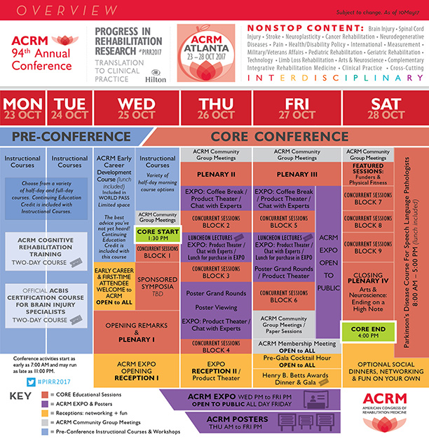 OVERVIEW: ACRM Annual Conference // Progress in Rehabilitation Research #PIRR2017 // 23 – 28 OCT 2017 // ATLANTA USA