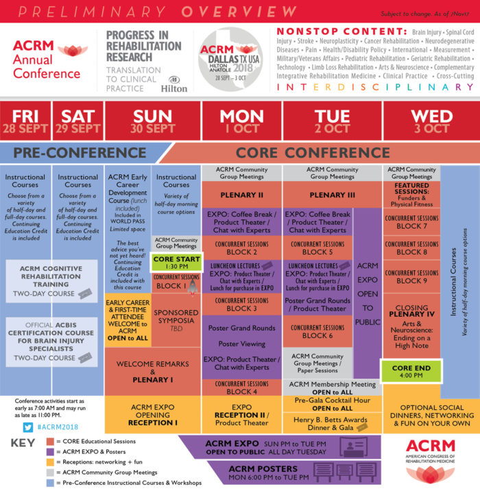 ACRM 2018 Conference Dallas Overview Table PRELIMINARY