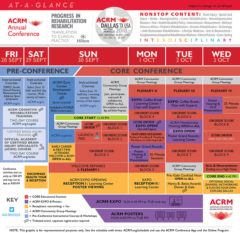 ACRM Annual Conference 2018 DALLAS at-a-glance overview schedule